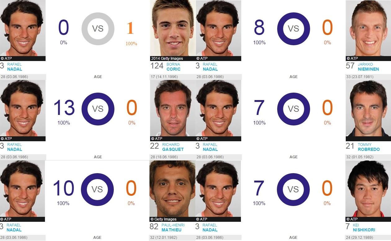 Rafa-Nadal-vs-Coric-et-autres-joueurs